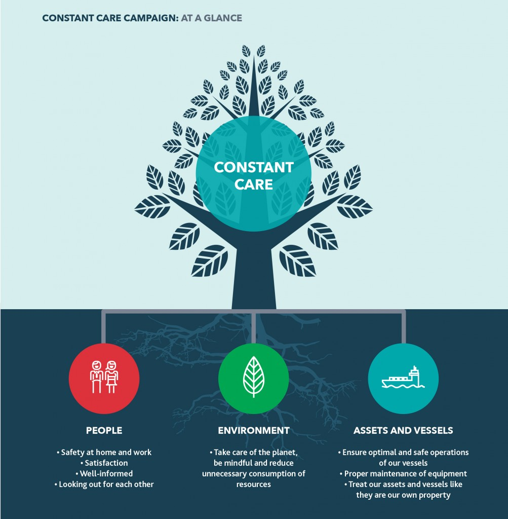 Constant Care Refers To The Continued Of Our People Environment Jobs And Ets Is At Heart How We Operate Ensures